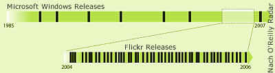 Comparison of the Release Histories of Microsoft Windows and Flickrr